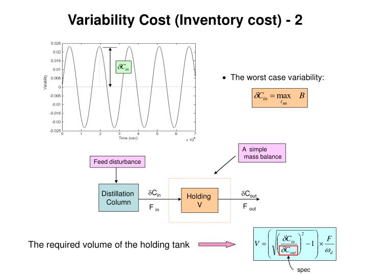 Variability Cost (Inventory cost) - 2