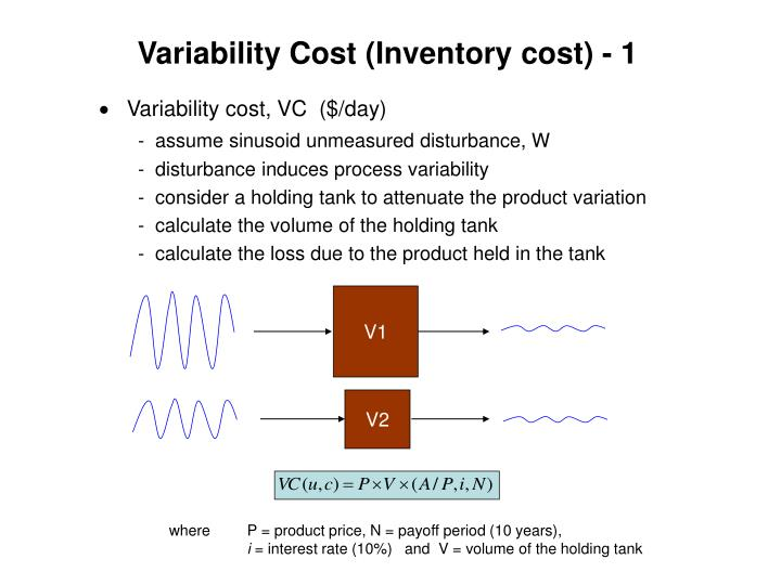 Variability Cost (Inventory cost) - 1