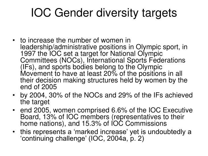 IOC Gender diversity targets