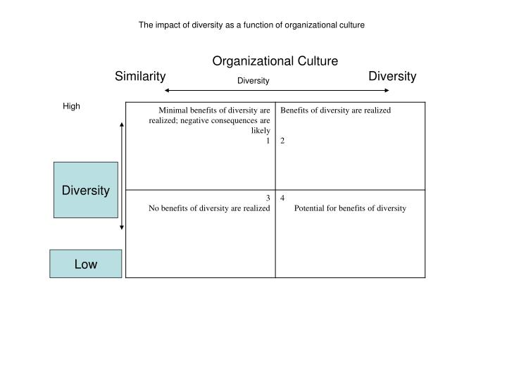 The impact of diversity as a function of organizational culture