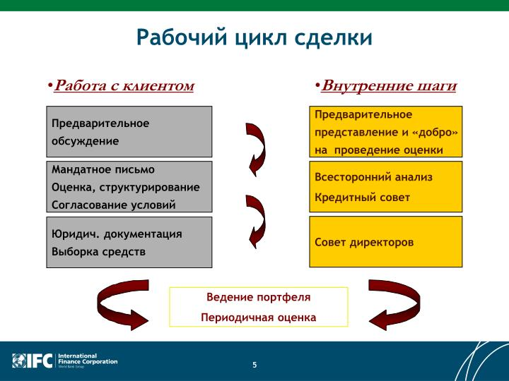 Рабочий цикл сделки