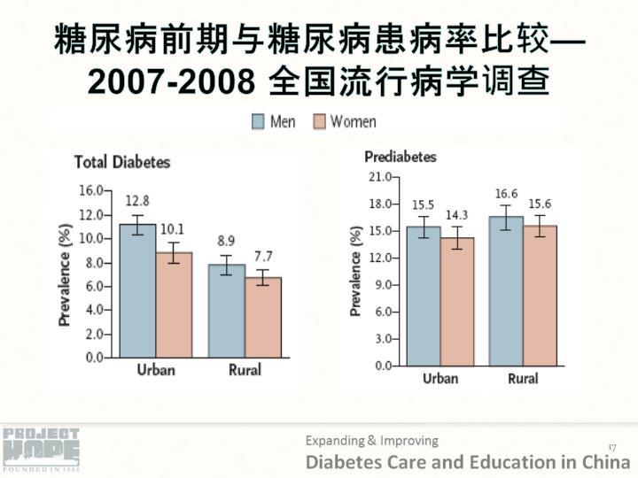 糖尿病前期与糖尿病患病率比较