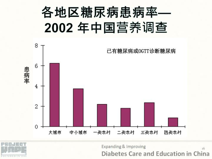 各地区糖尿病患病率