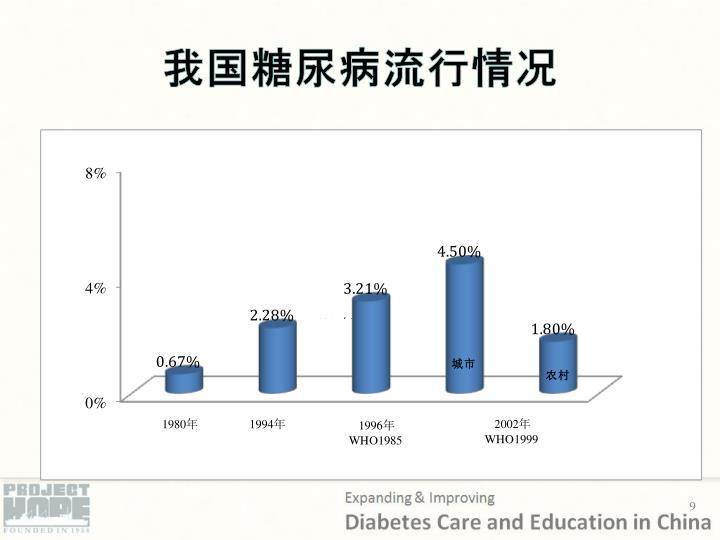 我国糖尿病流行情况