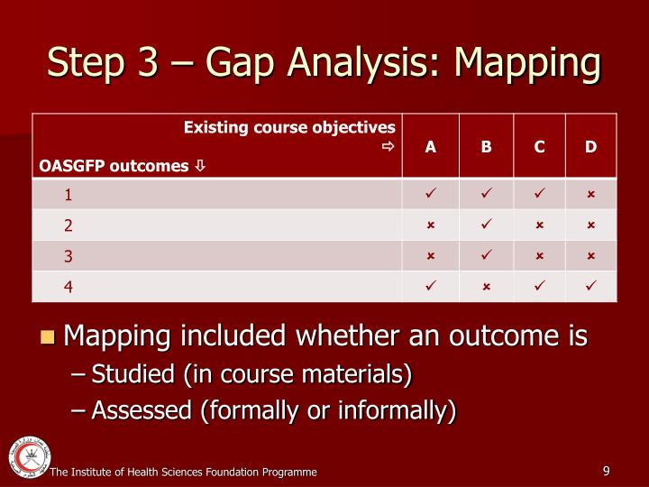 Step 3 – Gap Analysis: Mapping