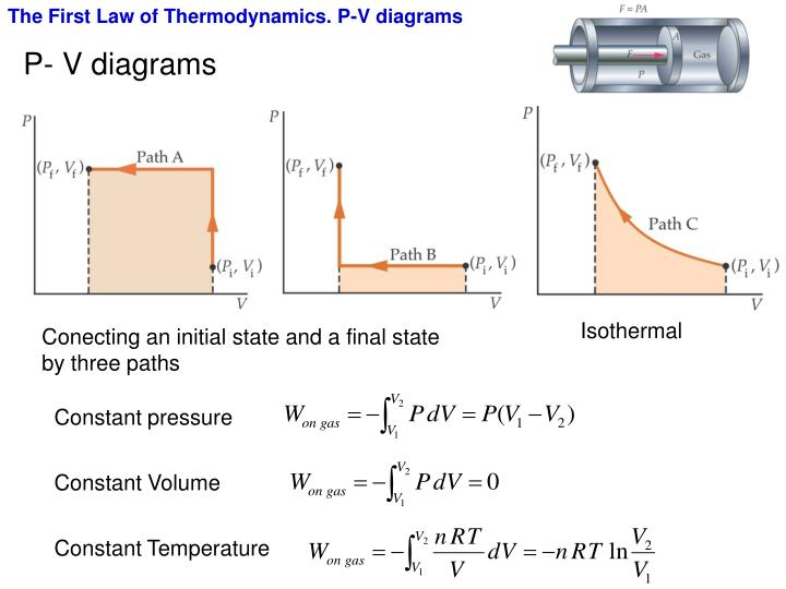 The First Law of Thermodynamics. P-V diagrams