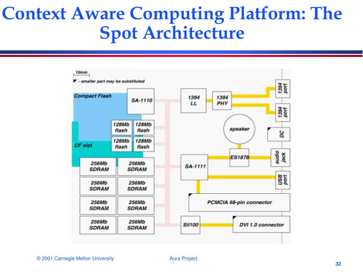 Context Aware Computing Platform: The Spot Architecture