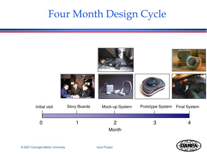 Four Month Design Cycle