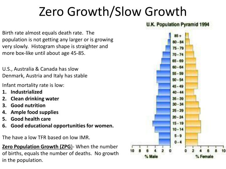 population growth and food supply