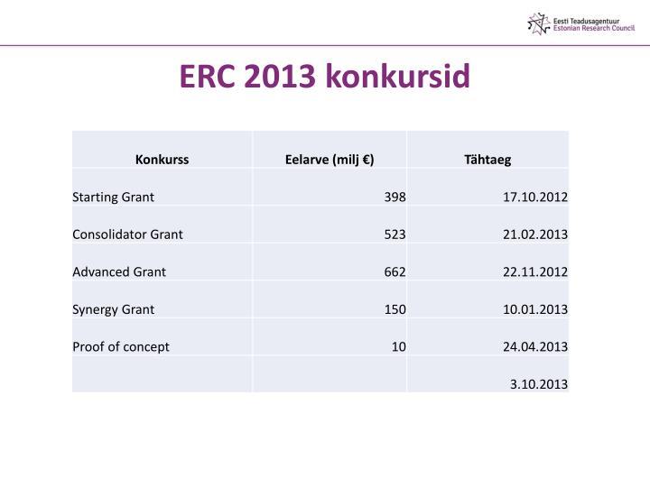 ERC 2013 konkursid