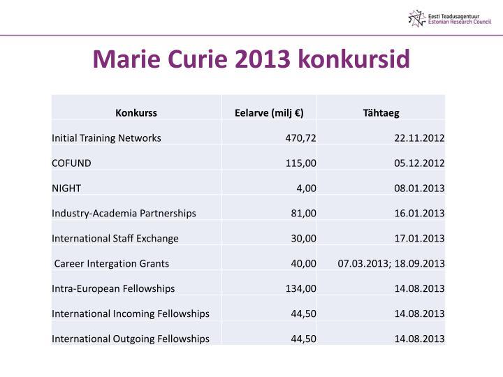 Marie Curie 2013 konkursid