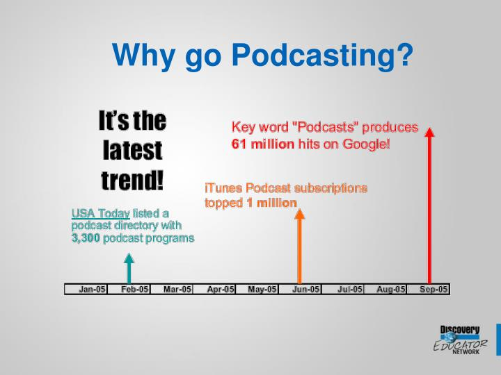 Why go Podcasting?