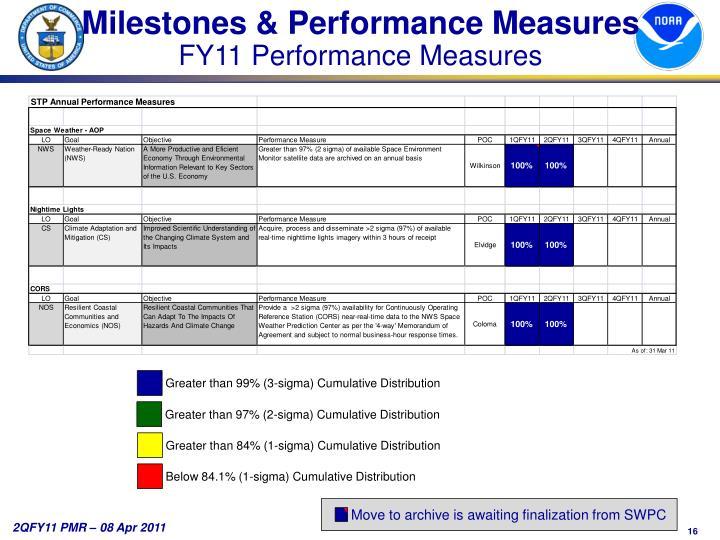 Milestones & Performance Measures