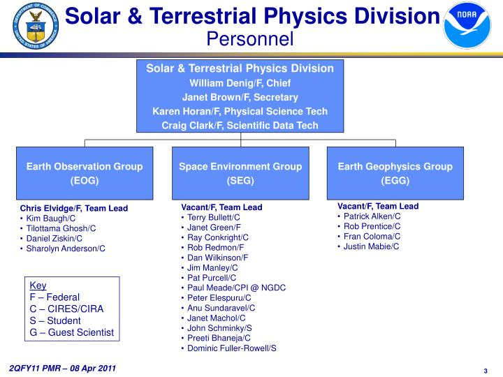 Solar & Terrestrial Physics Division