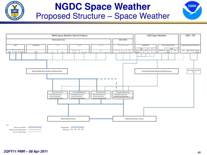 NGDC Space Weather