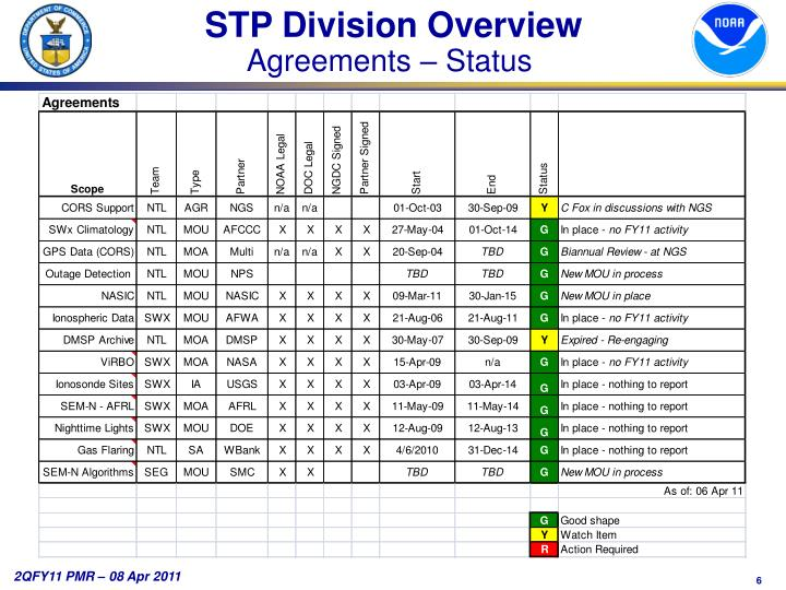 STP Division Overview