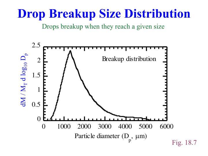 Drop Breakup Size Distribution