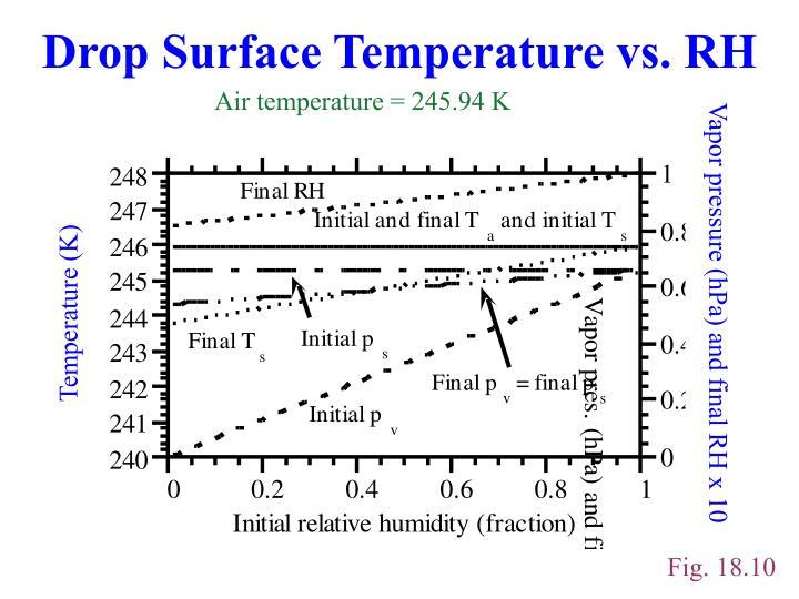 Drop Surface Temperature vs. RH