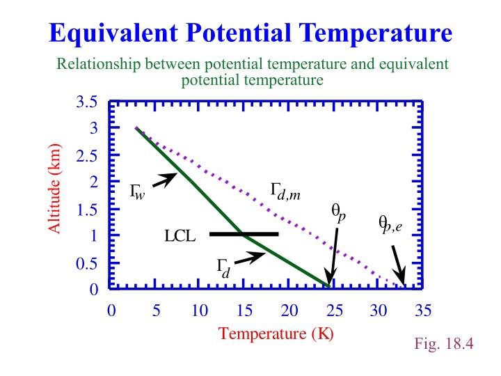 Equivalent Potential Temperature