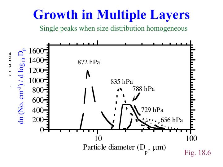Growth in Multiple Layers