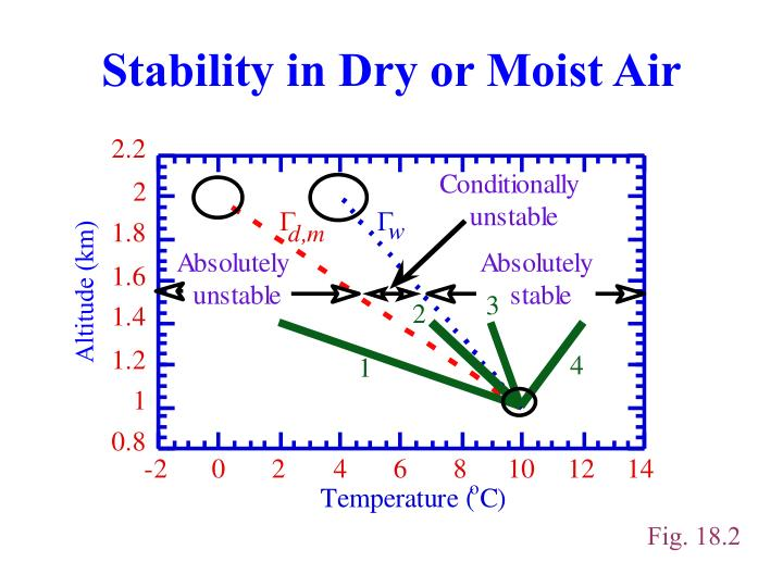 Stability in Dry or Moist Air