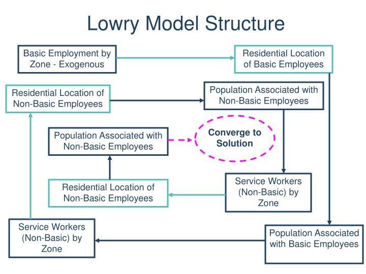 Lowry Model Structure