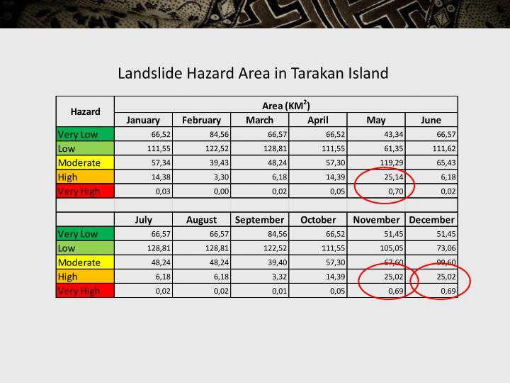 Landslide Hazard Area in Tarakan Island