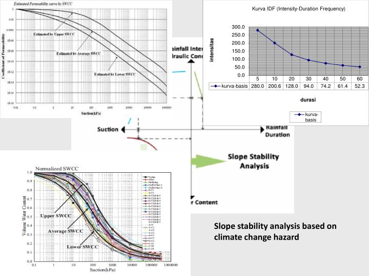 Slope stability analysis based on climate change hazard