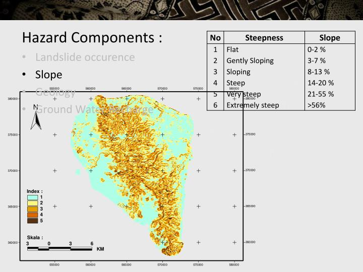 Hazard Components :