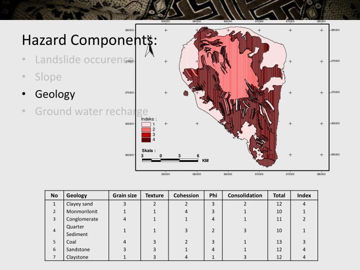 Hazard Components: