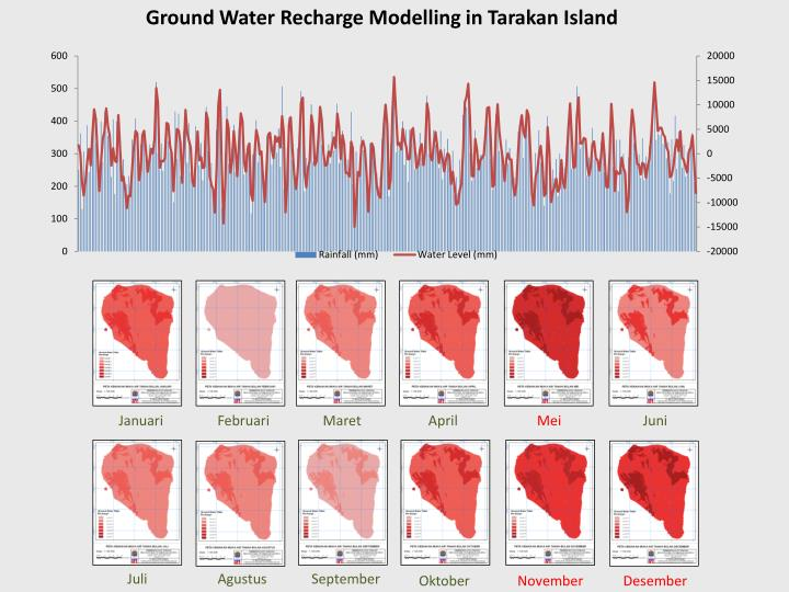Ground Water Recharge Modelling in Tarakan Island
