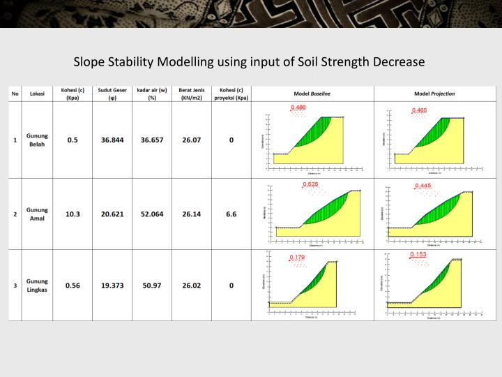 Slope Stability Modelling using input of Soil Strength Decrease