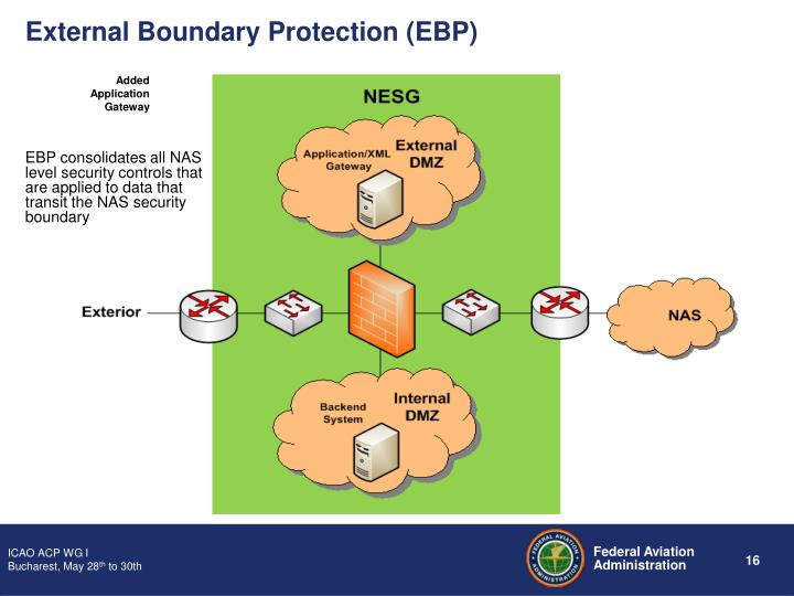 External Boundary Protection (EBP)
