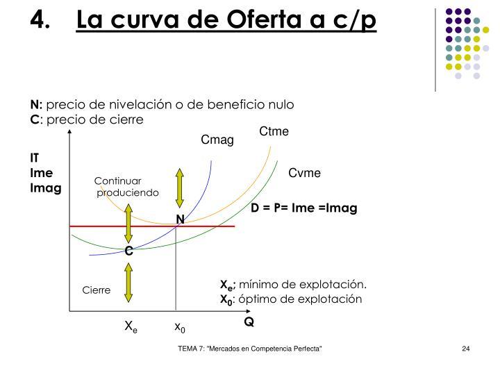 La curva de Oferta a c/p
