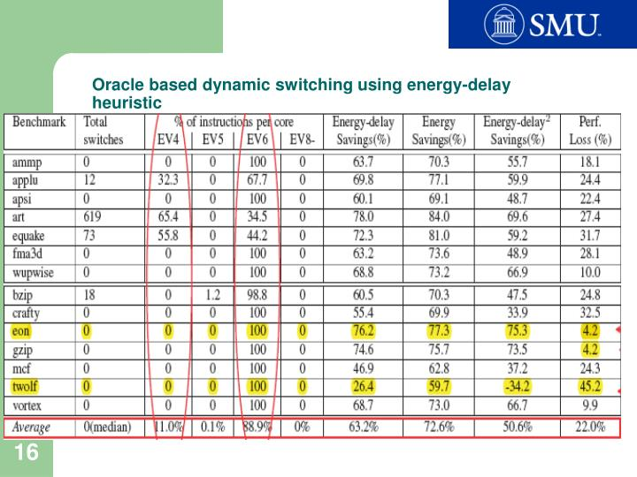 Oracle based dynamic switching using energy-delay heuristic