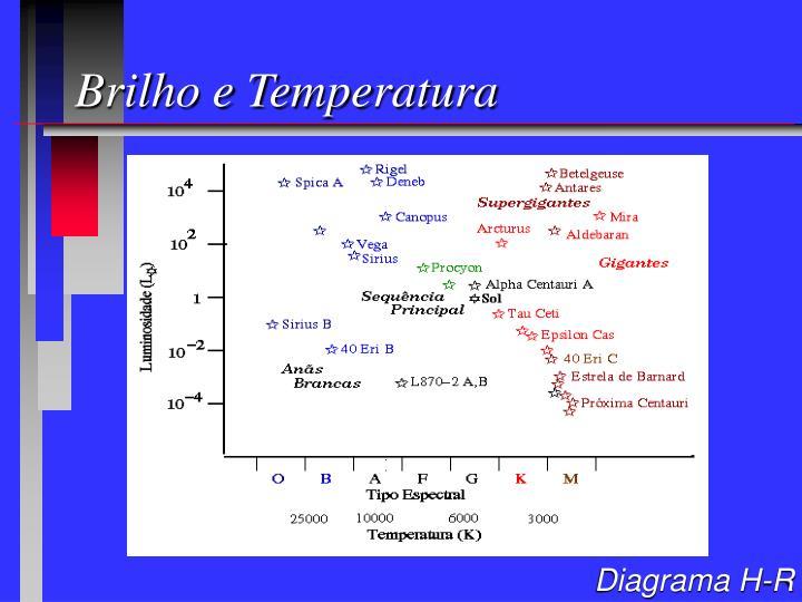 Brilho e Temperatura