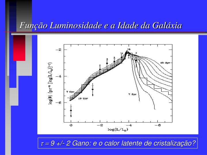 Função Luminosidade e a Idade da Galáxia