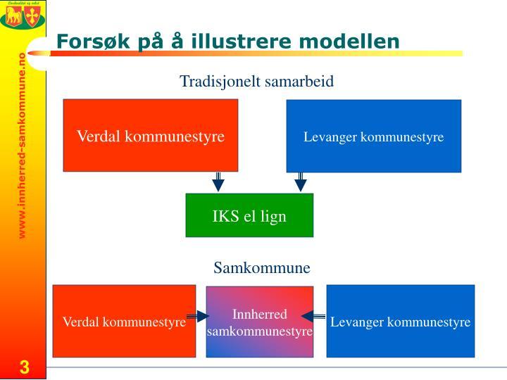Forsøk på å illustrere modellen