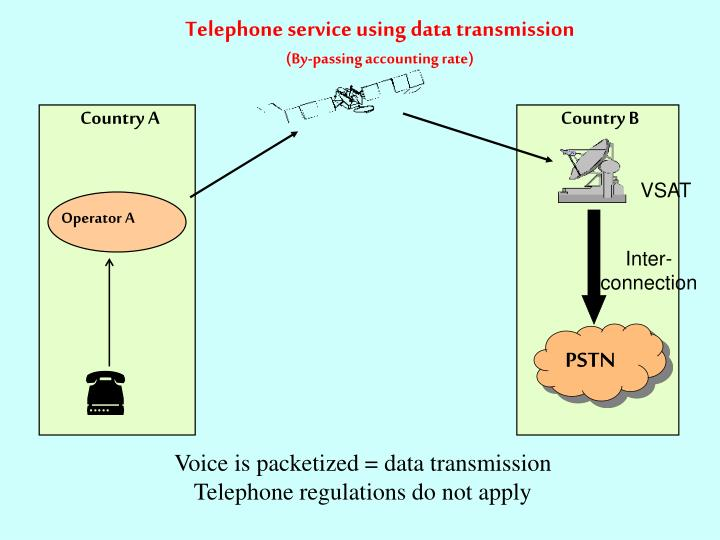 Telephone service using data transmission