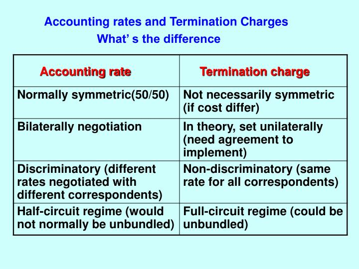 Accounting rates and Termination Charges