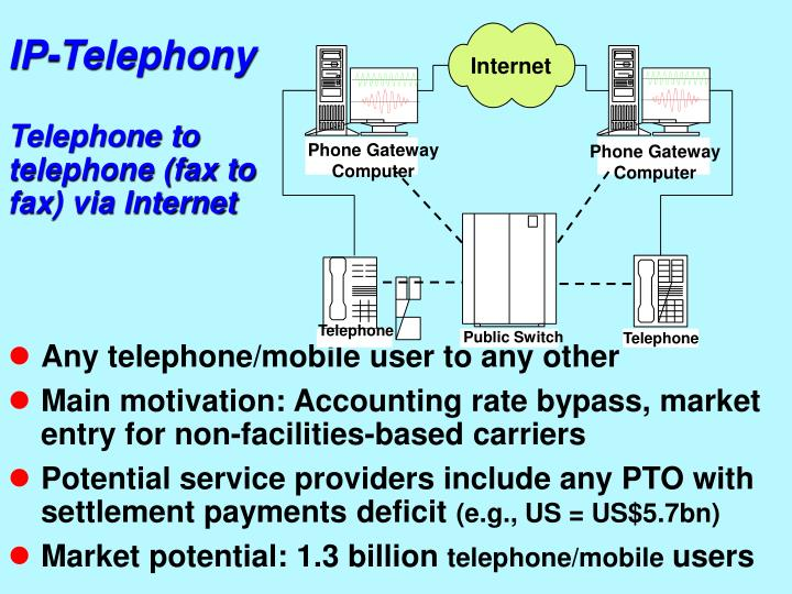 IP-Telephony