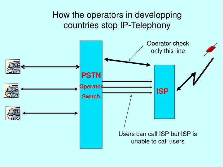 How the operators in developping countries stop IP-Telephony