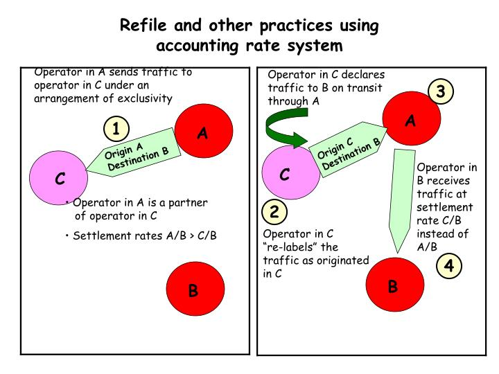 Refile and other practices using accounting rate system