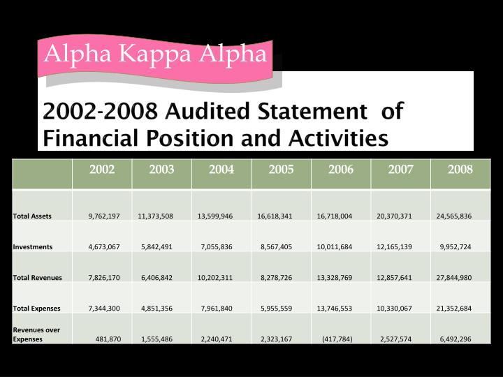 2002-2008 Audited Statement  of Financial Position and Activities