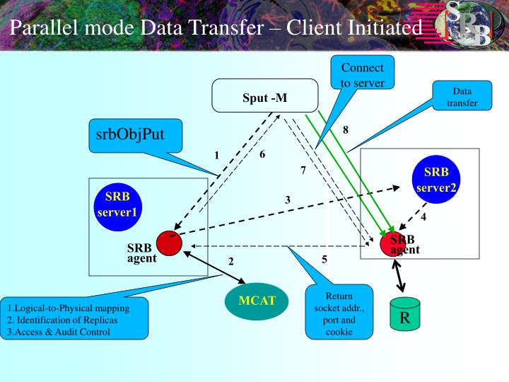 Parallel mode Data Transfer – Client Initiated