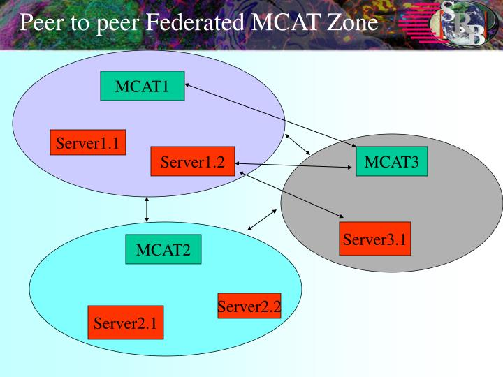 Peer to peer Federated MCAT Zone
