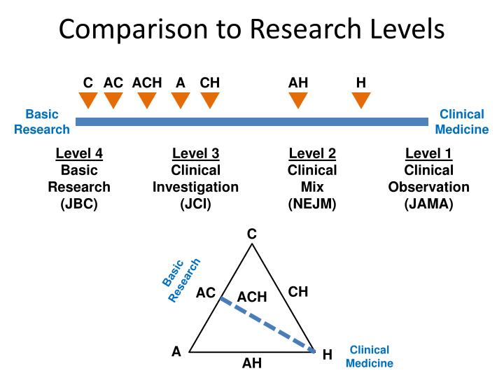 Comparison to Research Levels