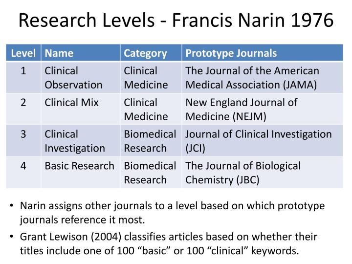 Research Levels - Francis Narin 1976