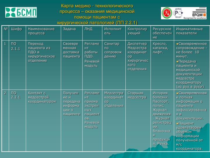 Карта медико - технологического