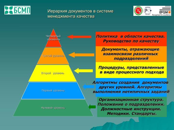 Иерархия документов в системе менеджмента качества